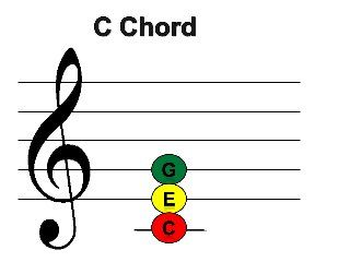 Boom chords