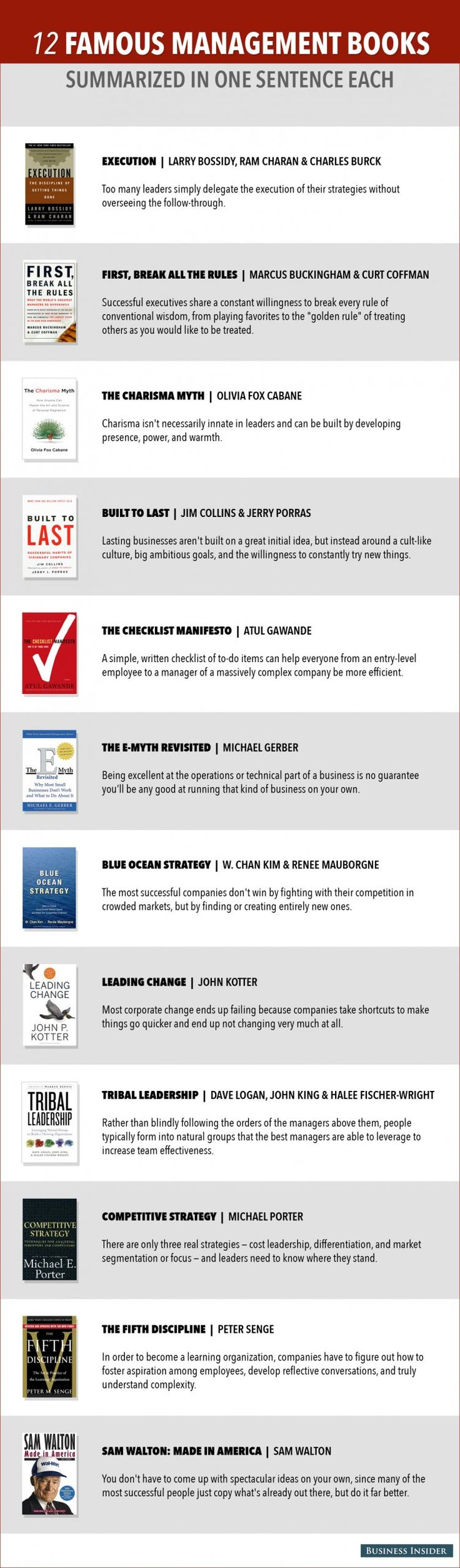 12 Popular Management Books Summarized In One Sentence Each  Read more: http://www.businessinsider.com/famous-management-book-summaires-2013-11#ixzz2ldj4KlfX