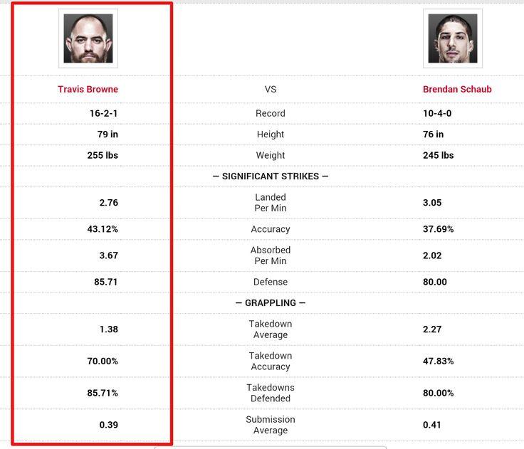 UFC 181 Travis Browne vs Brendan Schaub Prediction