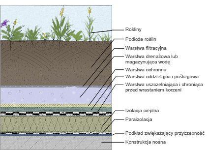 http://www.skowronia.pl/3a-3b/images/dach-zielony.jpg