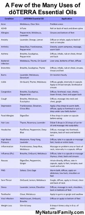 Essential Oils Chart - How to Use Essential Oils by Longhairedkat