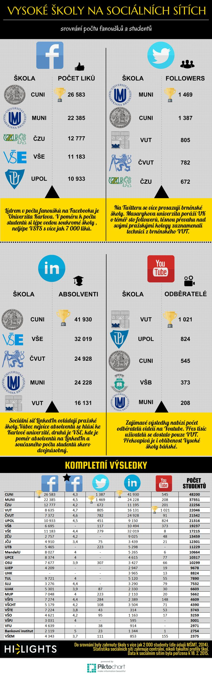 Infografika srovnávající úspěšnost českých vysokých škol na sociálních sítích a zohledňující i počet studentů - aktualizovaná verze