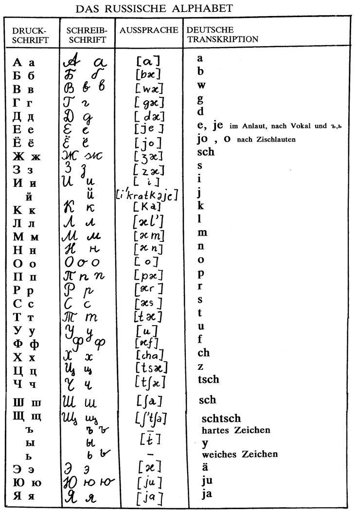 Russische Sprache Phonologie und
