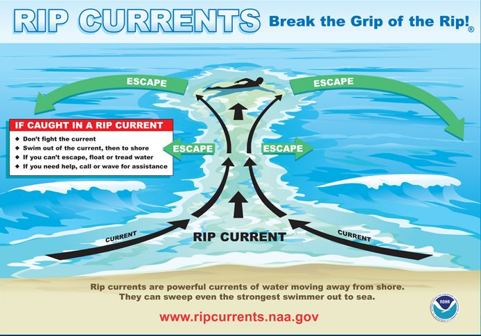 Have a safe #springbreak. Know how to break the grip of a rip current! #Ripcurrentsafety here (Video).