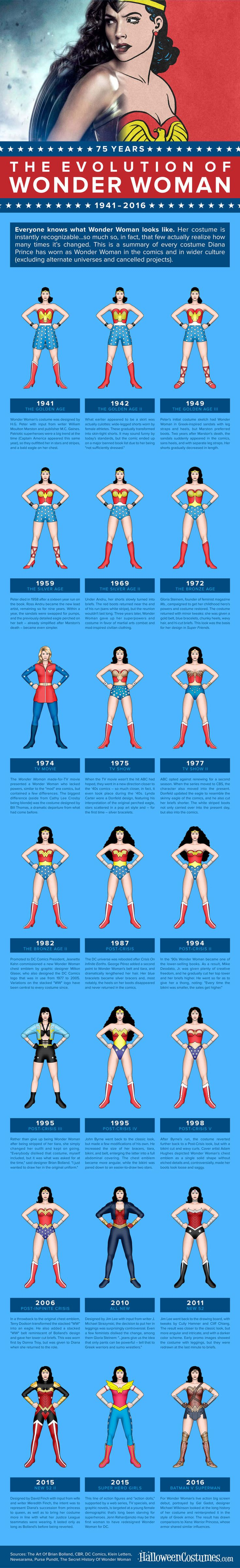 Wonder Woman Costume Evolution [Infographic] from 1941, through Lynda Carter, to Gal Gadot in Batman v Superman