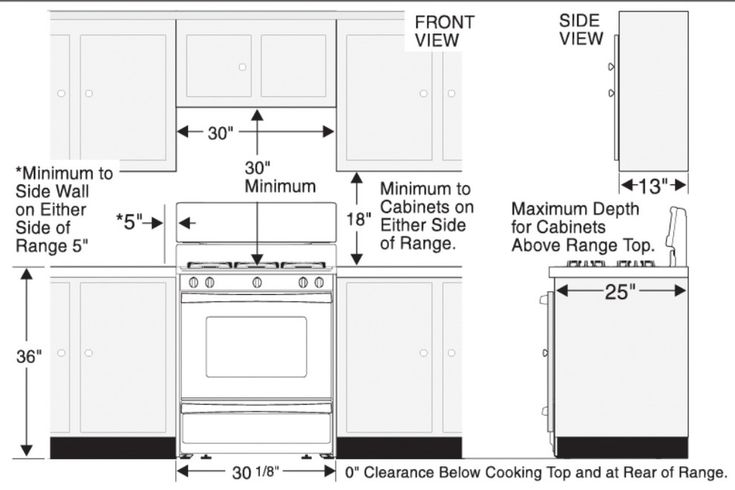 height between upper and counters. in 2020