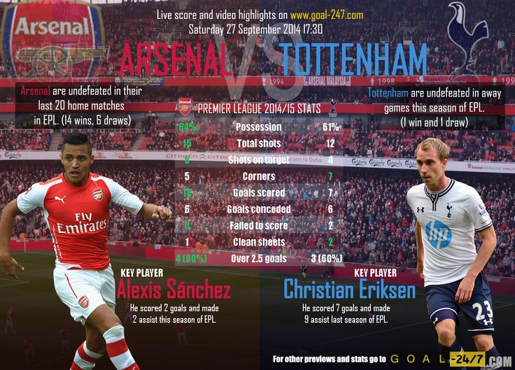ARSENAL v TOTTENHAM: Premier League, Matchday 6 - Saturday 27 September 2014 17:30  Match preview: http://www.goal-247.com/Preview/3096/PremierLeague/Arsenal-F.C.-Tottenham-Hotspur/Saturday-September-27-17-30  All goals and live highlights in real time only on http://www.goal-247.com/
