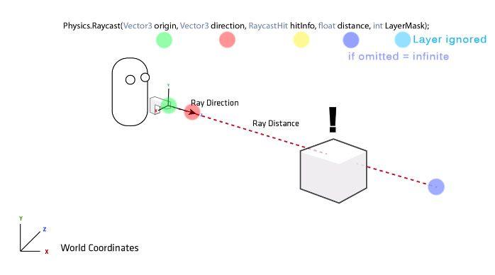 unity-raycasting.jpg (698×388)