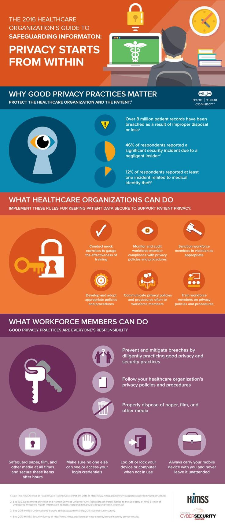 The 2016 Healthcare Organization's Guide to Safeguarding Information: Privacy Starts from Within