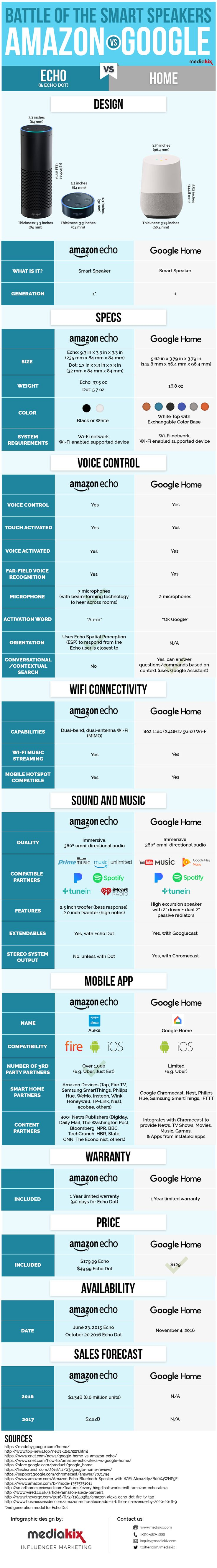 Google Home vs Amazon Echo Dot Smart Speaker Infographic Comparison  It's the battle of the talk bots. Who's bigger and better? Both are quite impressive in their own right.
