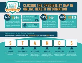 How to close the credibility gap in online #healthinfo according to @MerckManualHome #epatients #EBM
