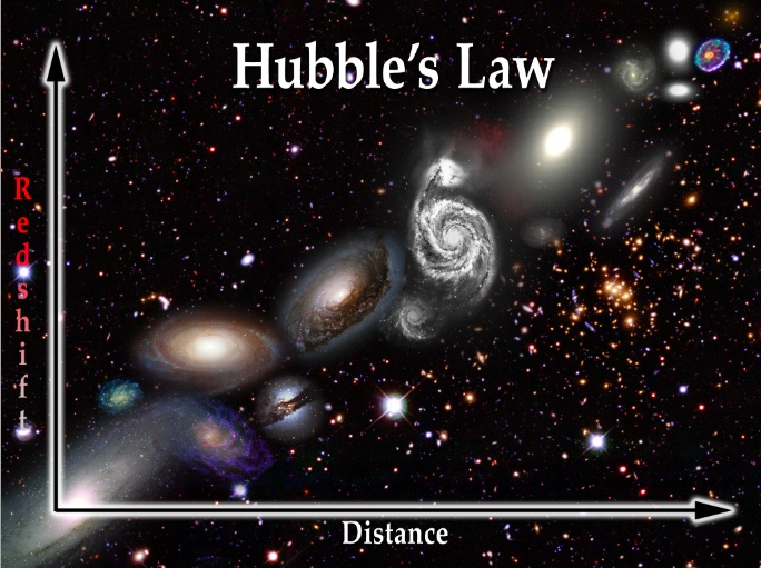 A graphic I created illustrating Hubble's Law