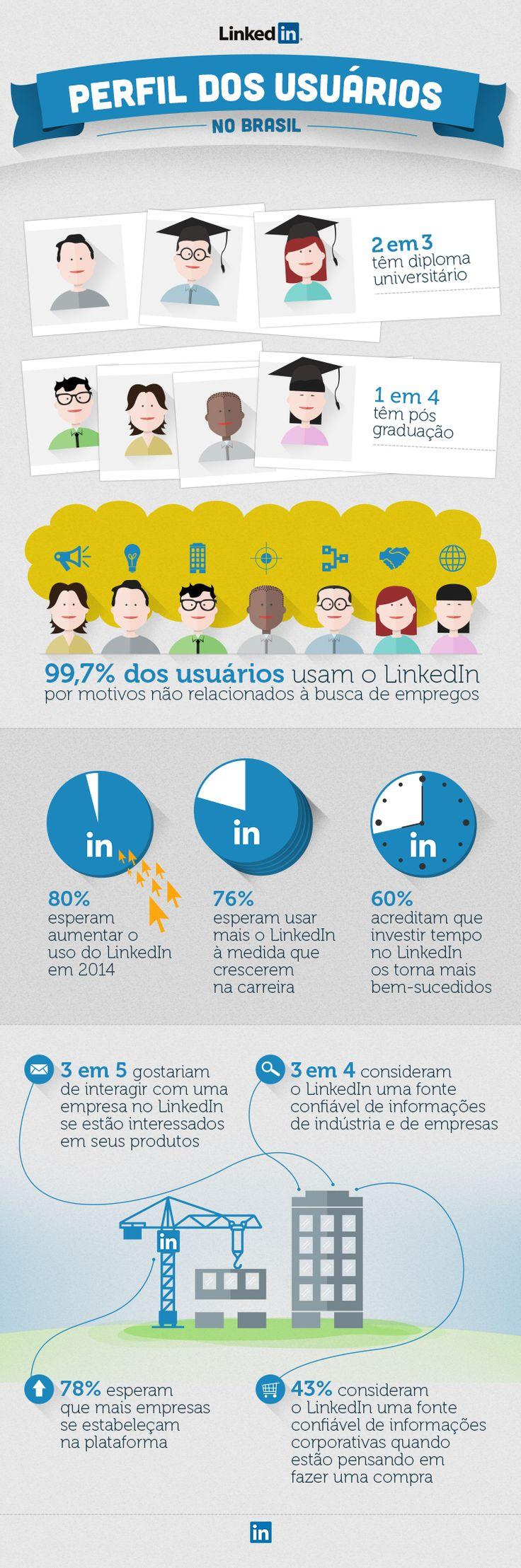 Infográfico: quem são os usuários brasileiros do LinkedIn