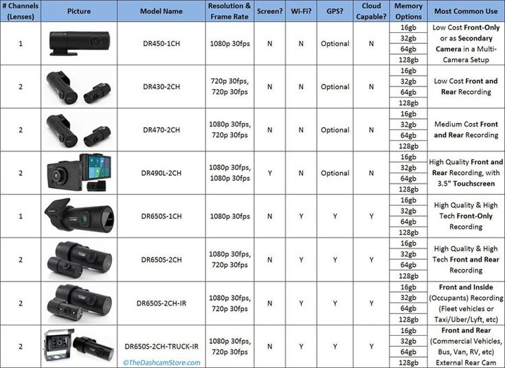 This helpful chart will help you compare and contrast all of the BlackVue dashcam models to help you find the best one for your needs // 2017 BlackVue Buyer's Guide