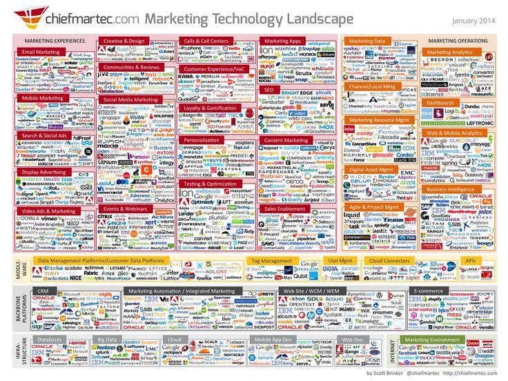 Marketing Techonology Landscape (by chiefmartec.com)