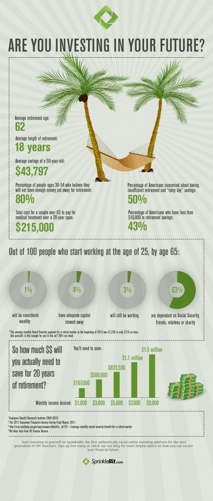 Planning for a life after Real Estate. Saving for Retirement Infograph | SprinkleBit Investing Blog