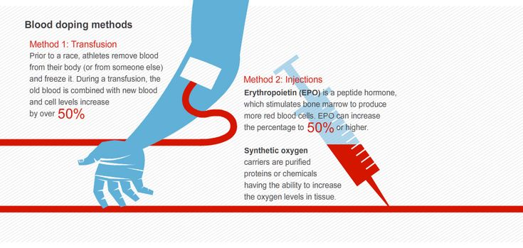 Blood doping methods | InfoGraphics | Pinterest