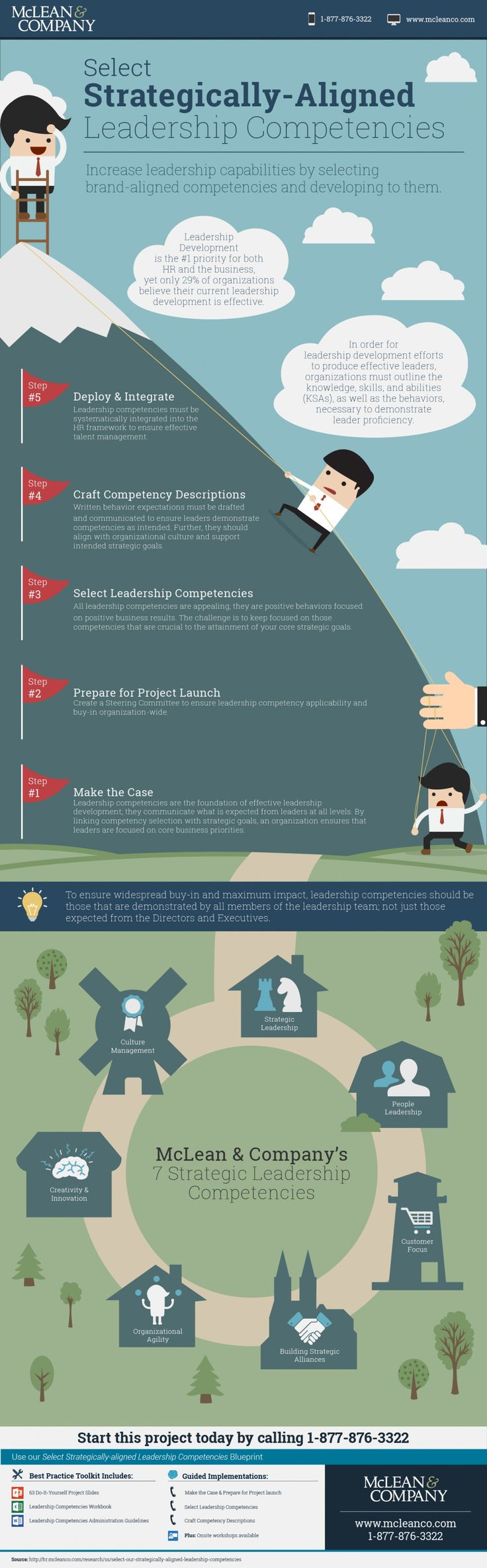 Select Strategically-Aligned Leadership Competencies Infographic                                                                                                                                                      More