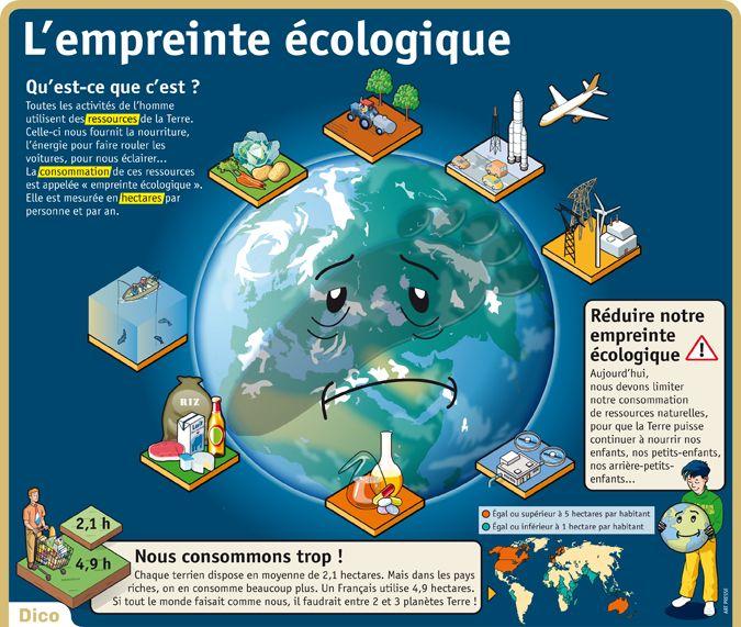 Résultats de recherche d'images pour «empreinte écologique»