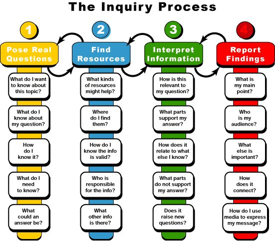 Helpful diagram on the inquiry process developed by Australian educators.