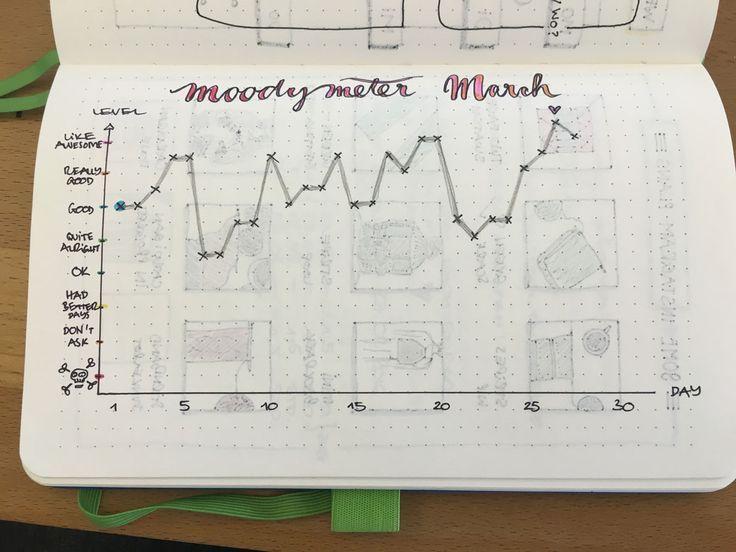 Stimmungsbarometer für das Bullet Journal