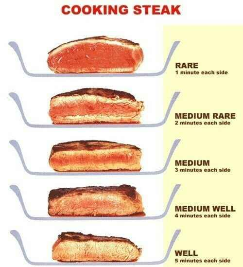 How long to cook a steak to achieve desired doneness.