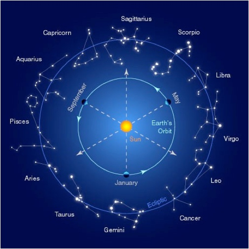 Astrology find your astrological sign and discover for What is my star sign