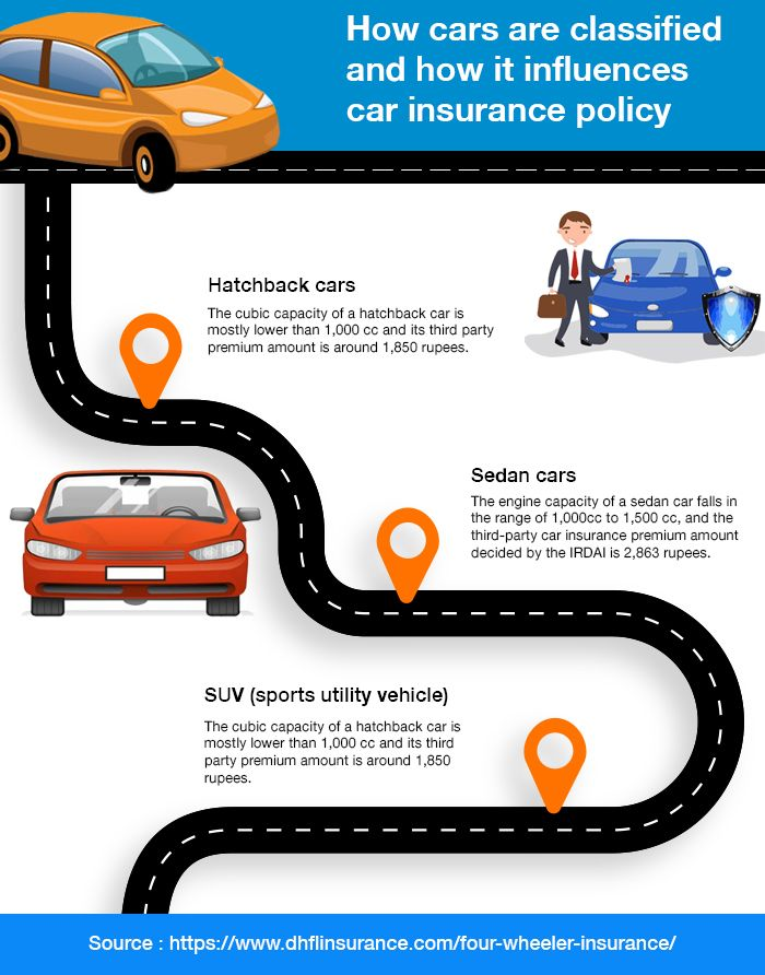 How Cars Are Classified And How It Influences Car Insurance Policy