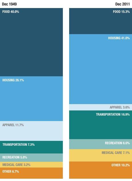 Changes in U.S. Spending Patterns, 1940-2010: American Spending, America Buy, Pattern Httpbitlyi5Eq0I, Pattern Httpbitlyhiwyvc, Spending Pattern, American Buy, Pattern Httpbitlyi5Dq6I, Spending Habits, Pattern Httpbitlyhay2Ha