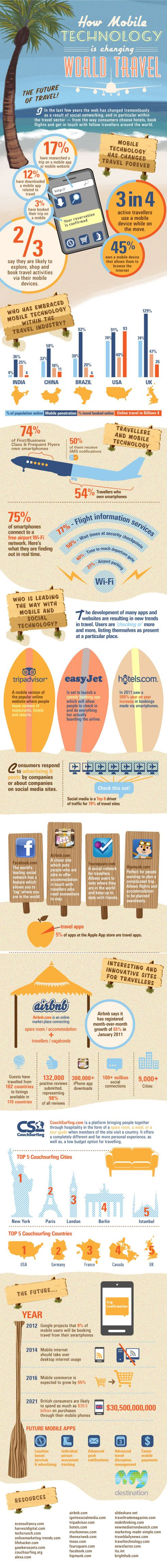 Mobile Technology and Travel