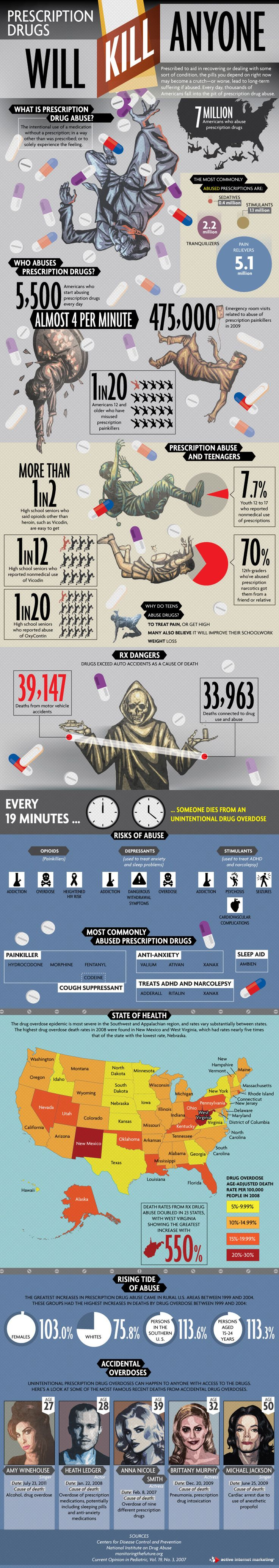 Prescription Drugs Will Kill Anyone - Posting this to help raise awareness regarding drug safety as so many of us take medications for medical conditions and it isn't hard to make an honest mistake.