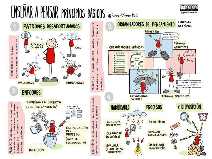 Enseñar a pensar: principios básicos