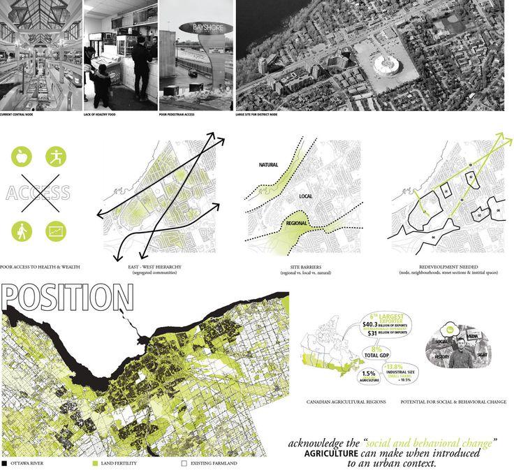 urban planning panels - Cerca con Google