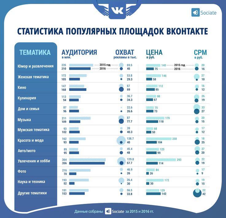 vk.com Sociate #Sociate #SMM #vkontakte