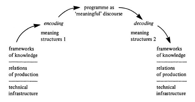 Meaning Structures