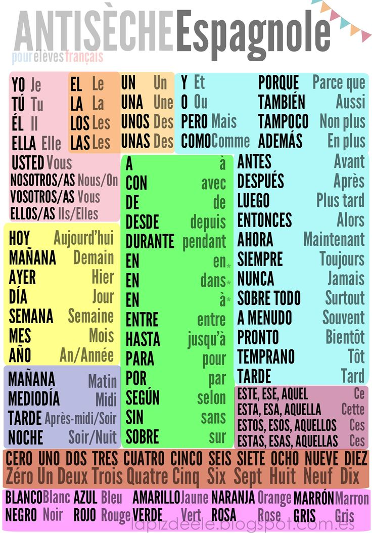 CHULETA DE ESPAÑOL para alumnos franceses.  También podría serlo para españoles que estudian francés, pero sería más compleja ;)  French/Spanish