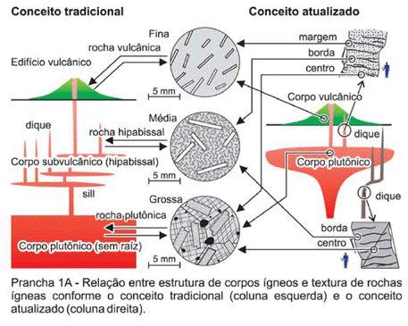 Avaliação de aspectos texturais e estruturais de corpos vulcânicos e subvulcânicos e sua relação com o ambiente de cristalização, com base em exemplos do Brasil, Argentina e Chile