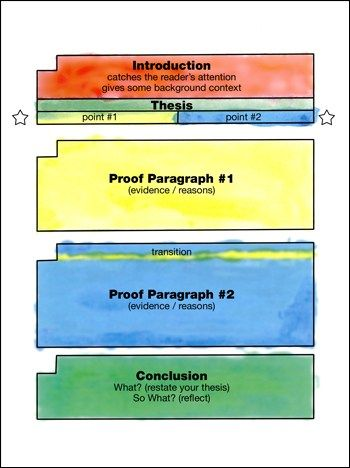 best painted essay images teaching ideas  such a powerful structure tool for students the vermont writing collaborative writing for understanding using the painted essay format