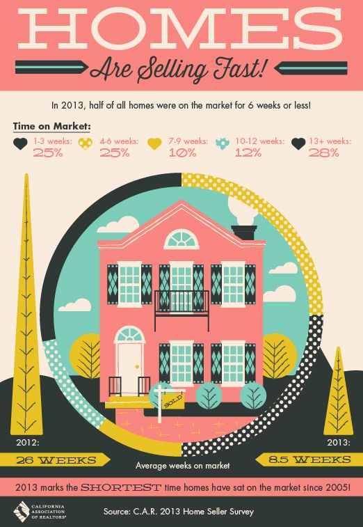 2013 marks the shortest time homes have been on the market since 2005
