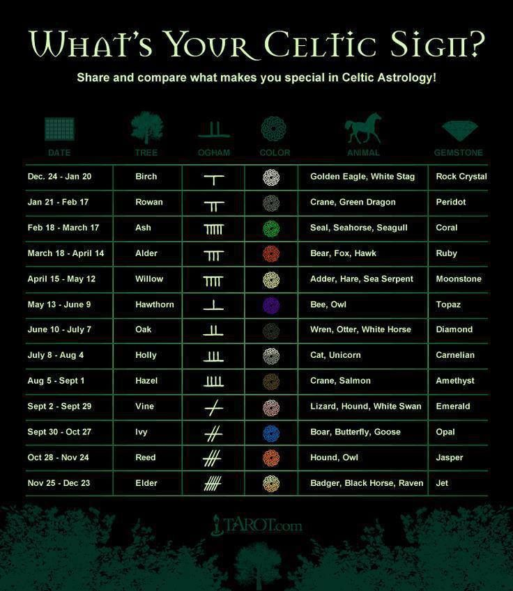 Celtic Astrology. - Saving for using as names.