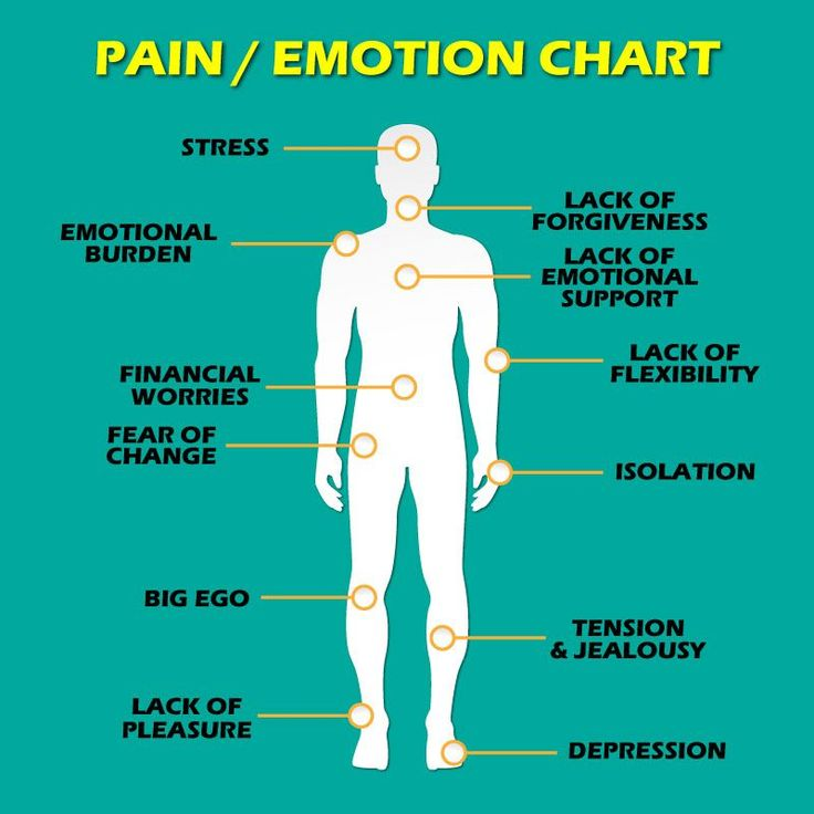 "How much do emotions affect chronic pain? According to Dr. Susan Babel, a psychologist that specializes in trauma-induced depression, quite a bit. She states, ""Studies have shown that chronic pain might not only be caused by physical injury but also by stress and emotional issues."" Also, ""Physical pain functions to warn a person that there …"