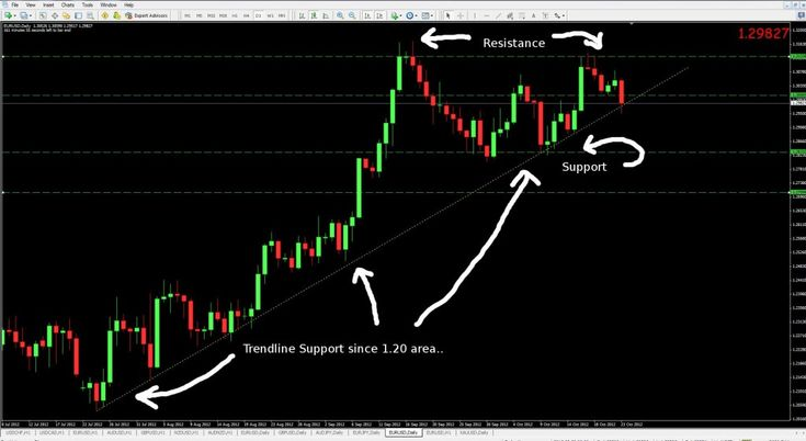 How To Draw Support and Resistance on a Forex Chart? Video Tutorial