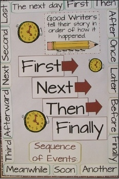 Common Core Standard:W.2.3. Write narratives in which they recount a well-elaborated event or short sequence of events, include details to describe...{$3}