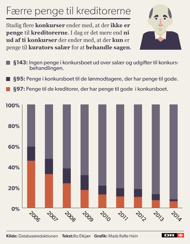 Banker og advokater æder boet efter konkurser | Nyheder | DR