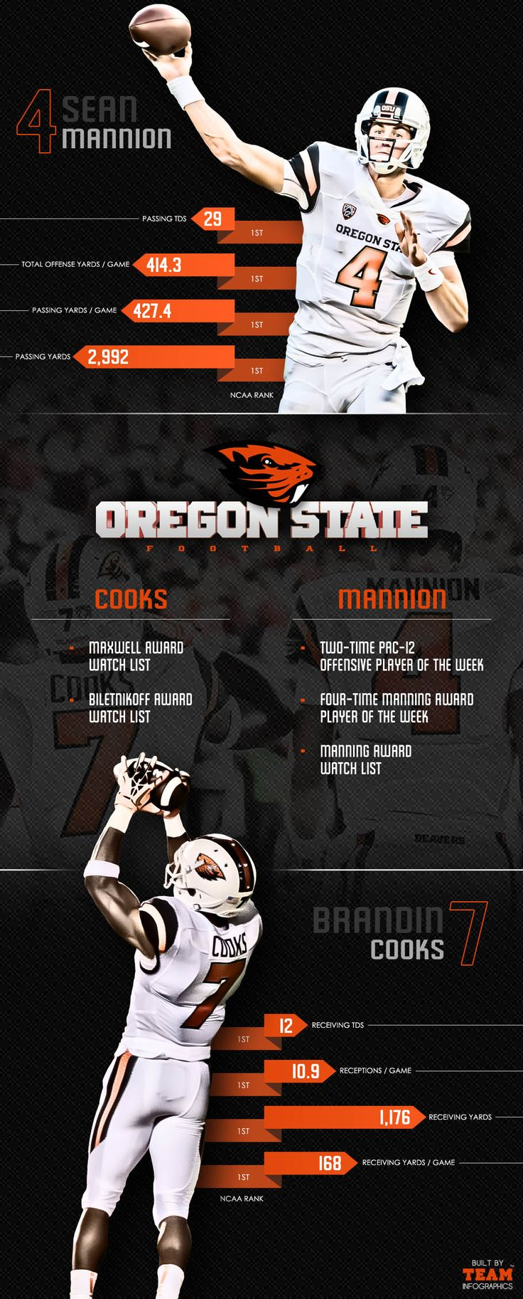 Oregon State Football Pin from teaminfographics.com