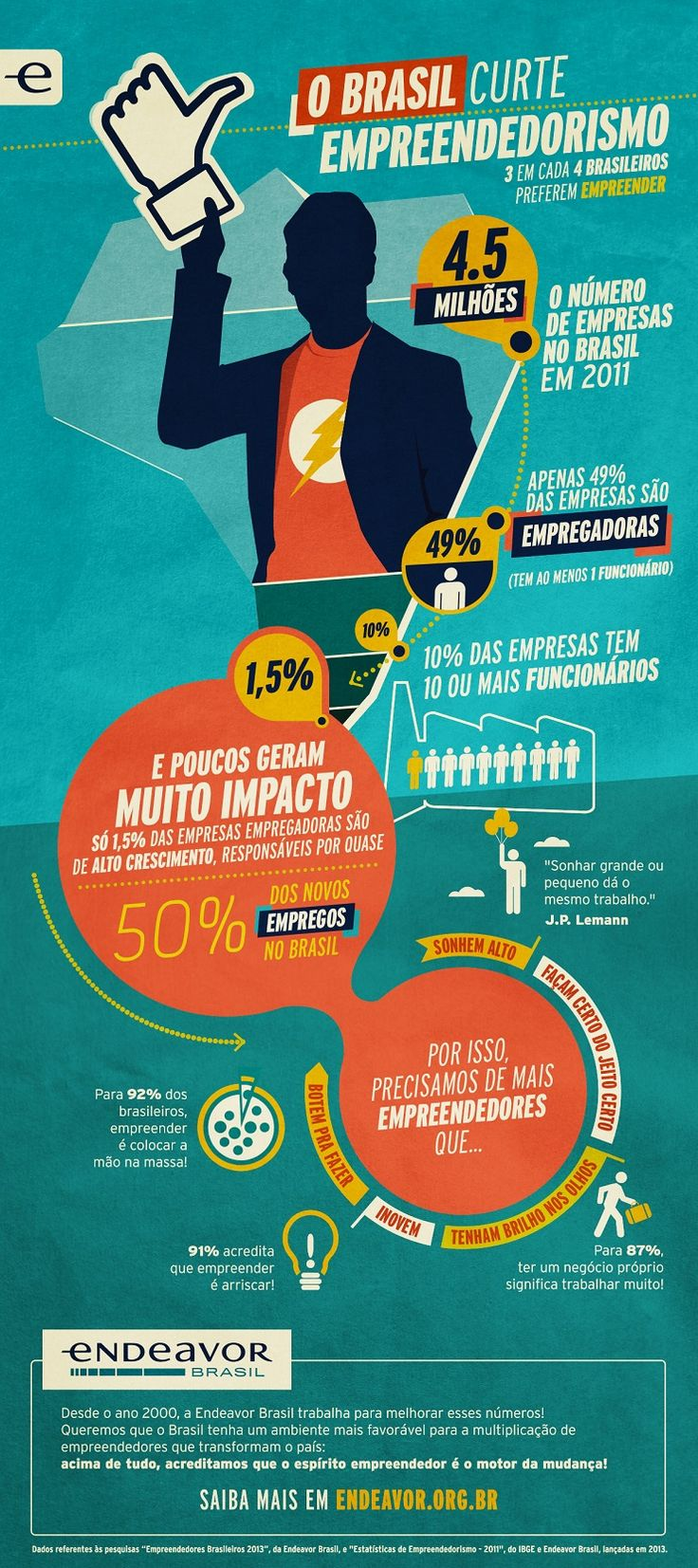 Infográfico: Estatísticas de Empreendedorismo no Brasil | Endeavor Brasil