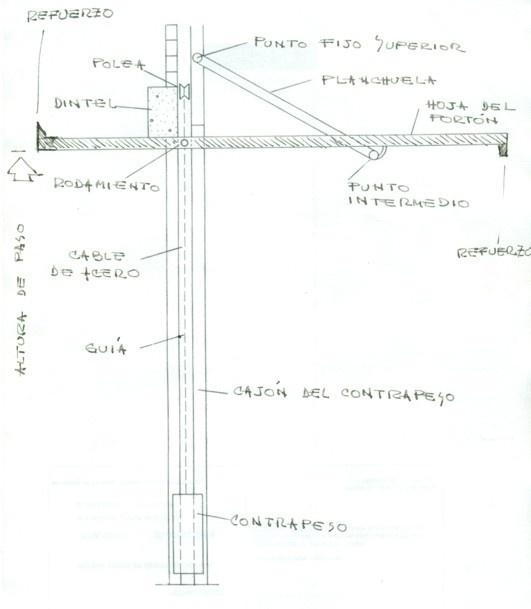 """Cómo hacer un portón levadizo  Ahí marqué aprox. 25 cms. de distancia entre el punto fijo superior y el rodamiento ya haciendo tope en la parte superior. Si observamos el diagrama, la hoja forma una especie de """"tijera"""" (así le llamamos) con la planchuela. Menos, no es aconsejable..., es decir, 10 ó 15 cms. es muy poco. Ello hará que la hoja se ponga más horizontal y provocará que se haga mayor esfuerzo para bajar el portón."""