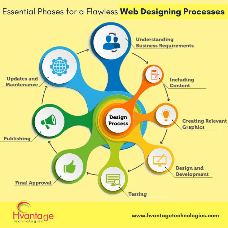 Essential phases for a flawless #webdesigning processes..!! #Website designing is a process that embraces of diverse activities for building of web pages. Our Web #Programmers use definite expansion practices for appropriate delivery, budget regulation and complete success.