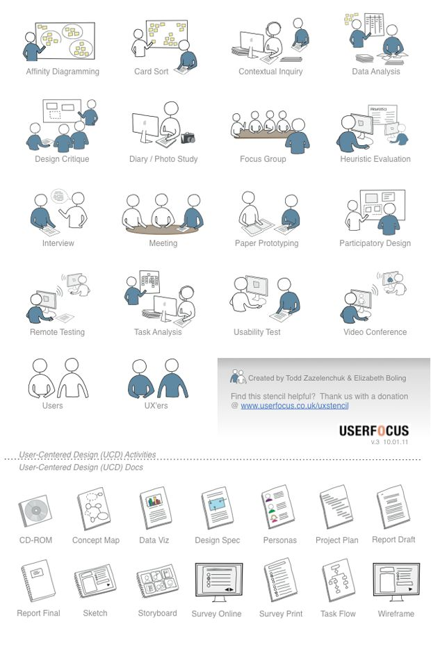 UX Activities & Documents