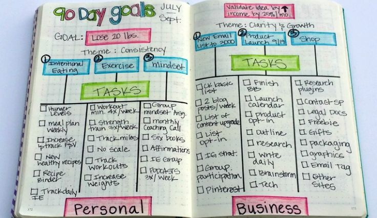 How I use my Bullet Journal to set [and achieve] 90 day goals via @kimberlyjob